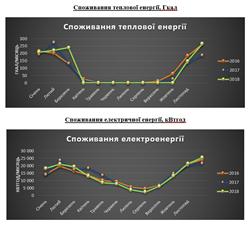 Енергоаудит - графік споживання теплової енергії