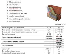 Енергозбереження від стін