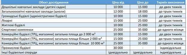 Енергоаудит ціна