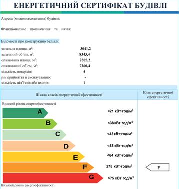 Енергетичний сертифікат розрахунок